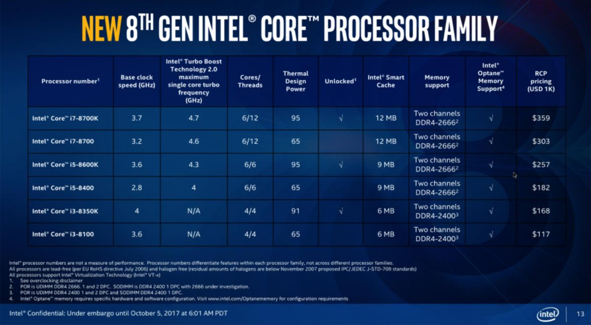 Intel has introduced new desktop processors Core